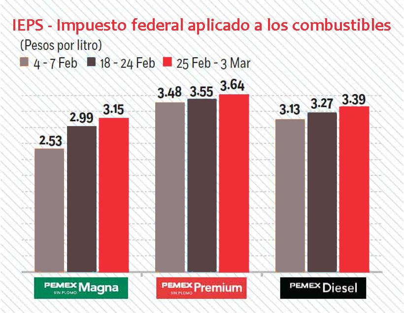 IEPS gasolinas